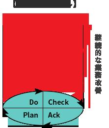 【PDCAサイクル】